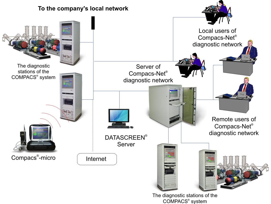 The Compacs-Net Enterprise Diagnostic Network